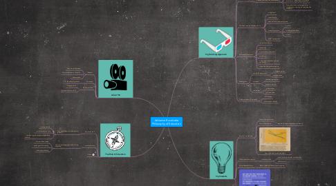 Mind Map: Adrianna Ruvalcaba Philosophy of Education