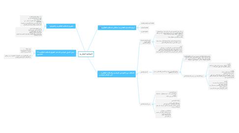 Mind Map: الملكية الفكرية