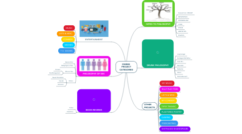 Mind Map: DWEEB  PROJECT CATEGORIES