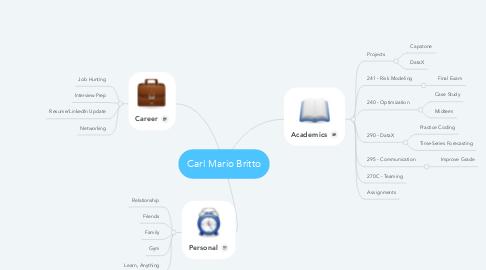 Mind Map: Carl Mario Britto