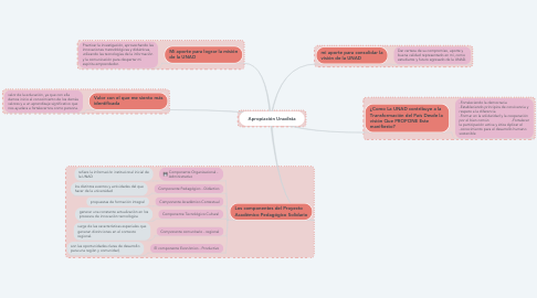 Mind Map: Apropiación Unadista