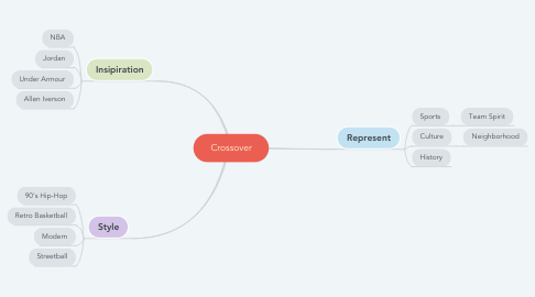 Mind Map: Crossover