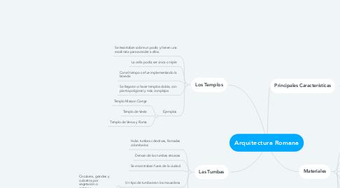 Mind Map: Arquitectura Romana