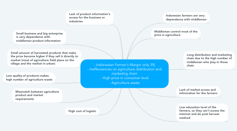Mind Map: - Indonesian Farmer's Margin only 3% - Ineffeciencies on agriculture distribution and marketing chain - High price in consumer level - Agriculture waste