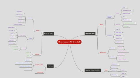 Mind Map: Documentació Multimèdia