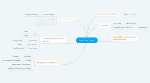 Mind Map: Juan Pablo Duarte