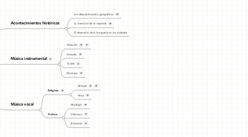 Mind Map: EL RENACIMIENTO MUSCIAL
