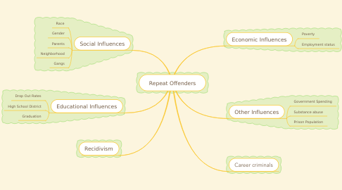 Mind Map: Repeat Offenders