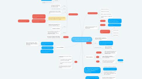Mind Map: Gestión del conocimiento  factor clave de competitividad