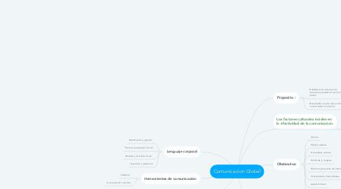 Mind Map: Comunicacion Global