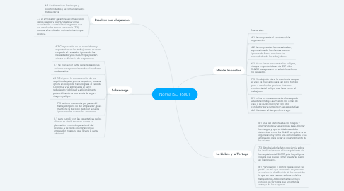 Mind Map: Norma ISO 45001