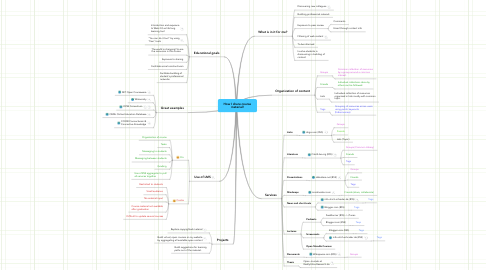 Mind Map: How I share course material!
