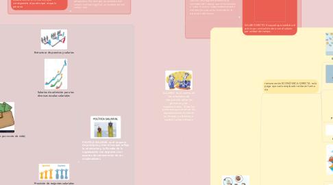 Mind Map: SALARIO  Es el centro de las relaciones de intercambio entre las personas y las organizaciones. Todas las personas que están en las organizaciones invierten su tiempo y esfuerzo, a cambio reciben dinero,
