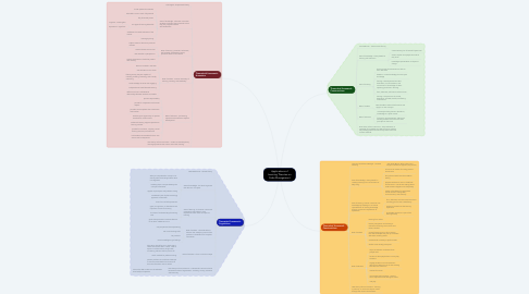 Mind Map: Applications of Learning Theories on Code Management