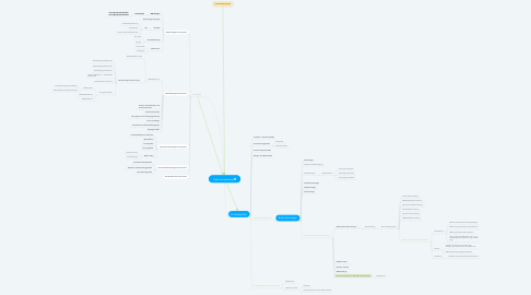 Mind Map: Einkaufsmarketing