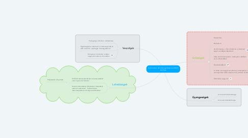 Mind Map: A tematikus hét lebonyolításának SWOT analízise