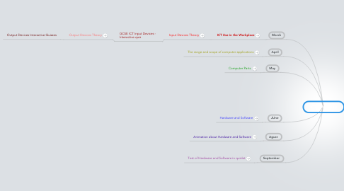 Mind Map: ICT Mind Map