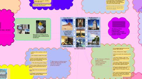 Mind Map: WONDER MUSEUM