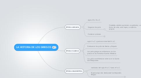 Mind Map: LA HISTORIA DE LOS GRIEGOS