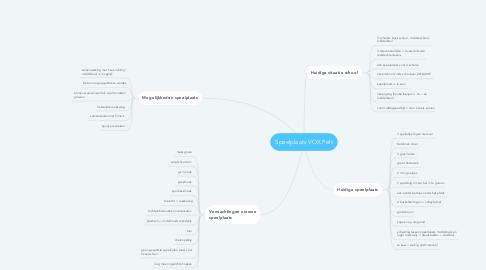Mind Map: Speelplaats VOX Pelt
