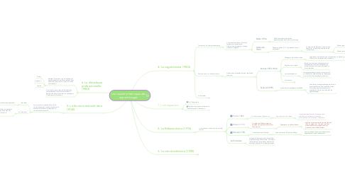 Mind Map: Les courants théoriques des apprentissages