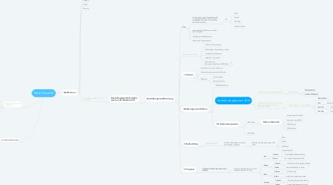 Mind Map: Markt (Dynamik)