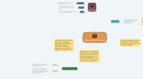 Mind Map: LAS RELACIONES PUBLICAS