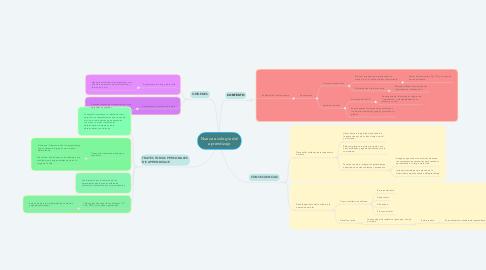 Mind Map: Nueva ecología del aprendizaje
