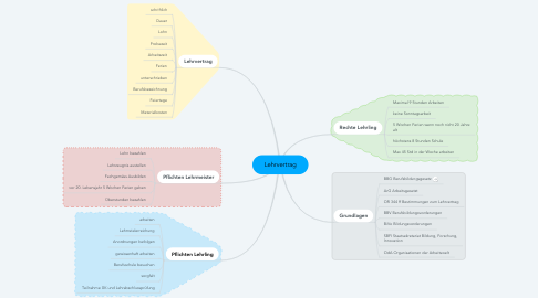Mind Map: Lehrvertrag
