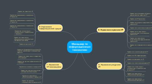 Mind Map: Менеджер по информационным технологиям