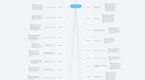Mind Map: Ley 1336 del 2009