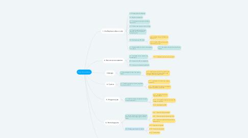 Mind Map: Site Consultoria