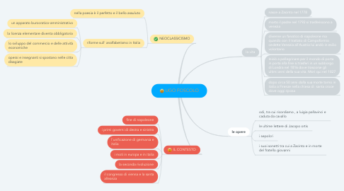 Mind Map: UGO FOSCOLO