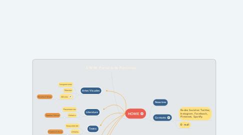 Mind Map: S.W.W. Portal Arte Feminista