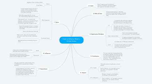 Mind Map: Heart of Atlanta Motel v. United States