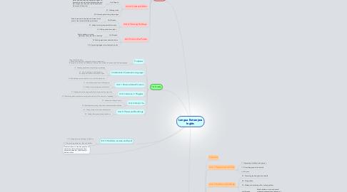 Mind Map: Lengua Extranjera Inglés