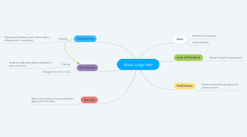 Mind Map: Wade Judge Map