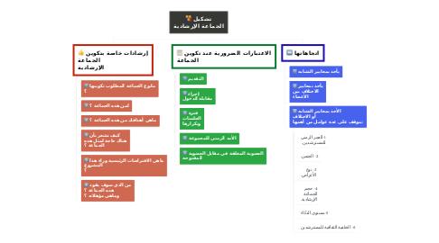 Mind Map: تشكيل الجماعة الإرشادية
