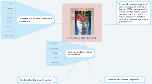 Mind Map: MODELOS EPISTÉMICOS