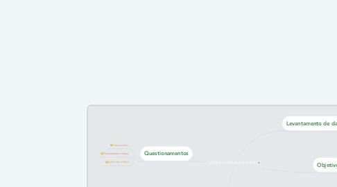 Mind Map: Auto conhecimento