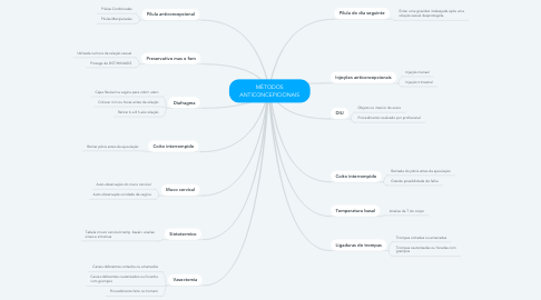 Mind Map: MÉTODOS ANTICONCEPICIONAIS