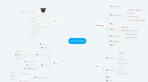 Mind Map: Інтелект-карта