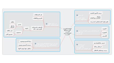 Mind Map: النقاط المهمة  التي يعرفها  المدرب  المحترف في  التدريب