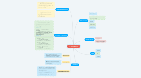 Mind Map: CV Rotaru Mariana