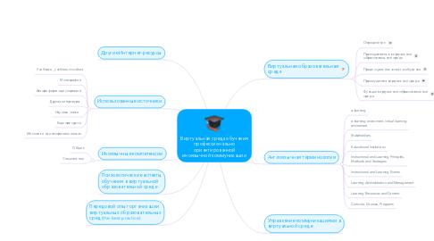 Mind Map: Виртуальная среда обучения профессионально ориентированной иноязычной коммуникации