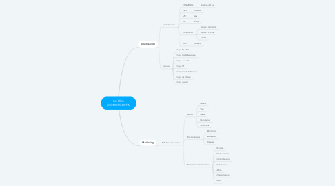 Mind Map: LA FIFA (MONOPOLISTA)