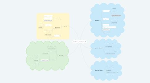 Mind Map: Учебные дисциплины