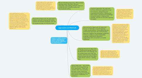 Mind Map: Approaches and Methods