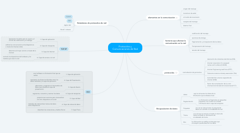 Mind Map: Protocolos y Comunicaciones de Red
