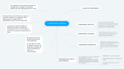 Mind Map: COMPROMISO LABORAL